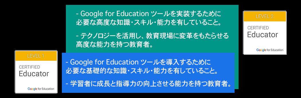 Google 認定教育者レベル 1とレベル 2 の違い