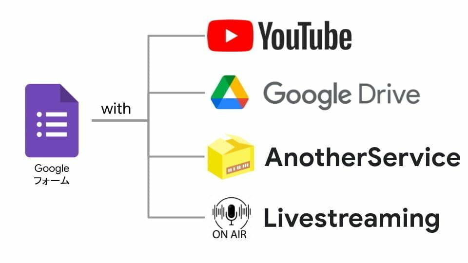 音声問題をGoogle フォームで作成するときの組み合わせ