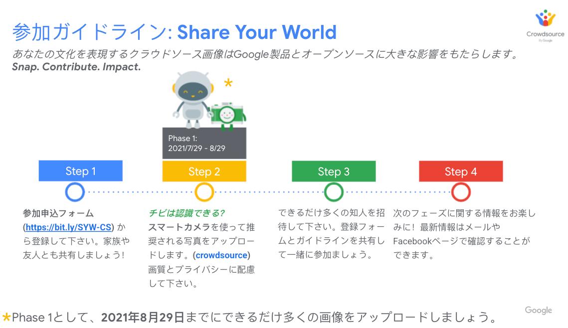 Share Your World:参加ガイドライン