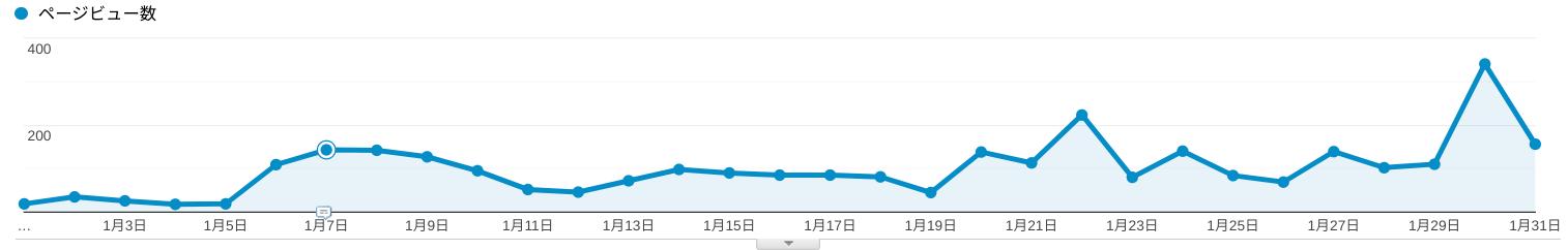 Google アナリティクス:2020年1月度 ページビュー数(線グラフ)