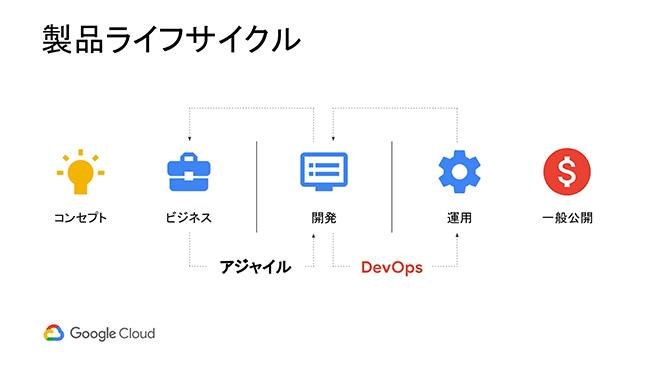 はじめてみよう Google Cloud Platform Online Handson:DevOps 概要説明