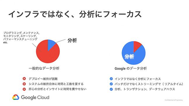 はじめてみよう Google Cloud Platform Online Handson:Data Analytics サービスの概要