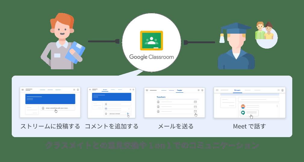 Google Classroom:コミュニケーション