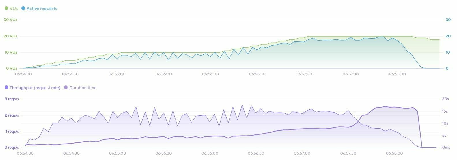 k6: スループット レポート: LiteSpeed