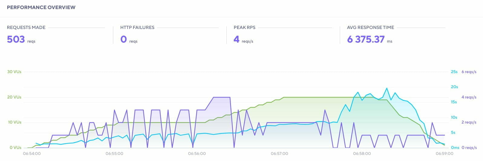 k6: Performance レポート: LiteSpeed