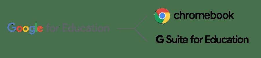 Google for Education はChromebook とG Suite for Education で構成された教育機関向けソリューション