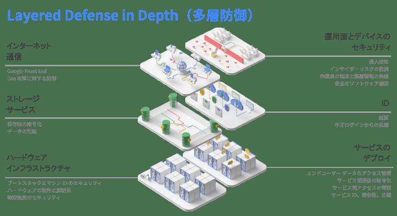 Google Cloud:Layered Defense in Depth(多層防御)