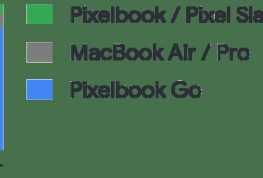 Pixelbook / Pixel Slate / MacBook / Pixelbook Go アスペクト比率2