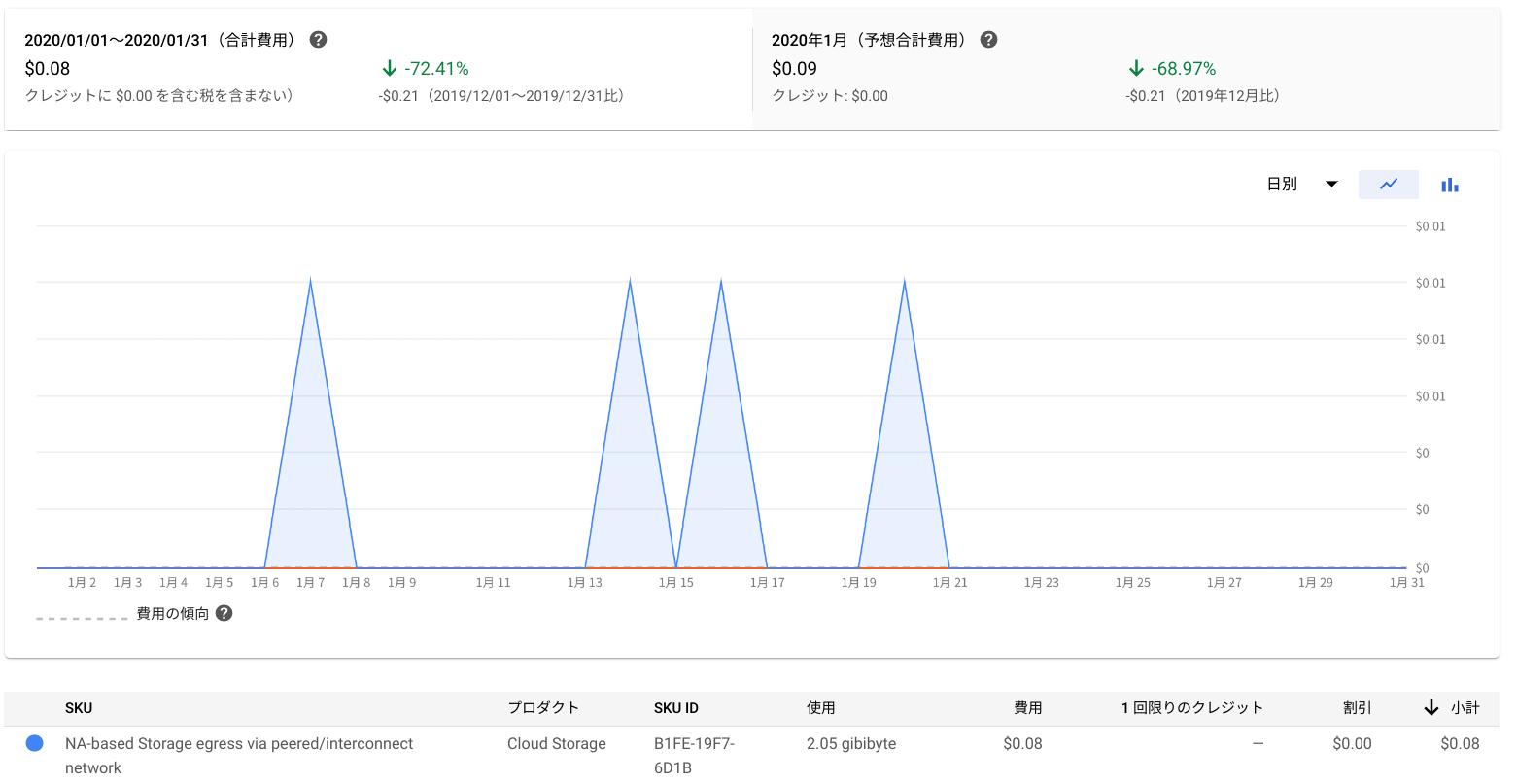 2020年1月度 GCP 利用金額の線グラフ(日別):Google Cloud Storageの利用金額