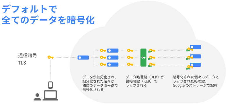 Google Cloud:全てデフォルトで暗号化される