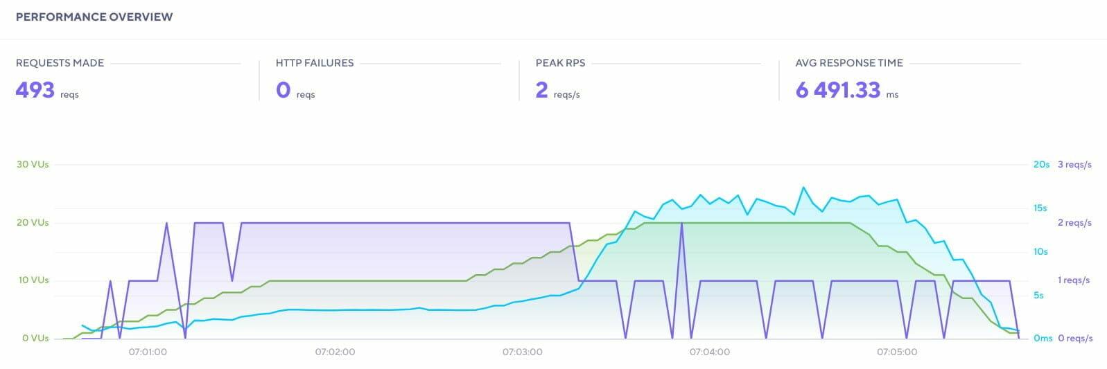 k6: Performance レポート: NGINX