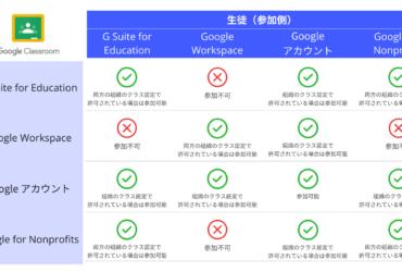 Google Classroom へのユーザー アクセスを制御リスト
