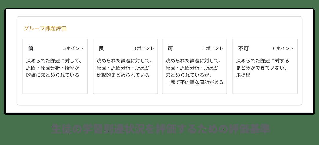 Google Classroom:課題のルーブリック