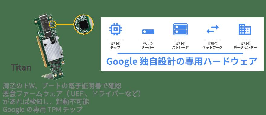 Google Cloud:Google 独自設計の専用ハードウェアで構成されている