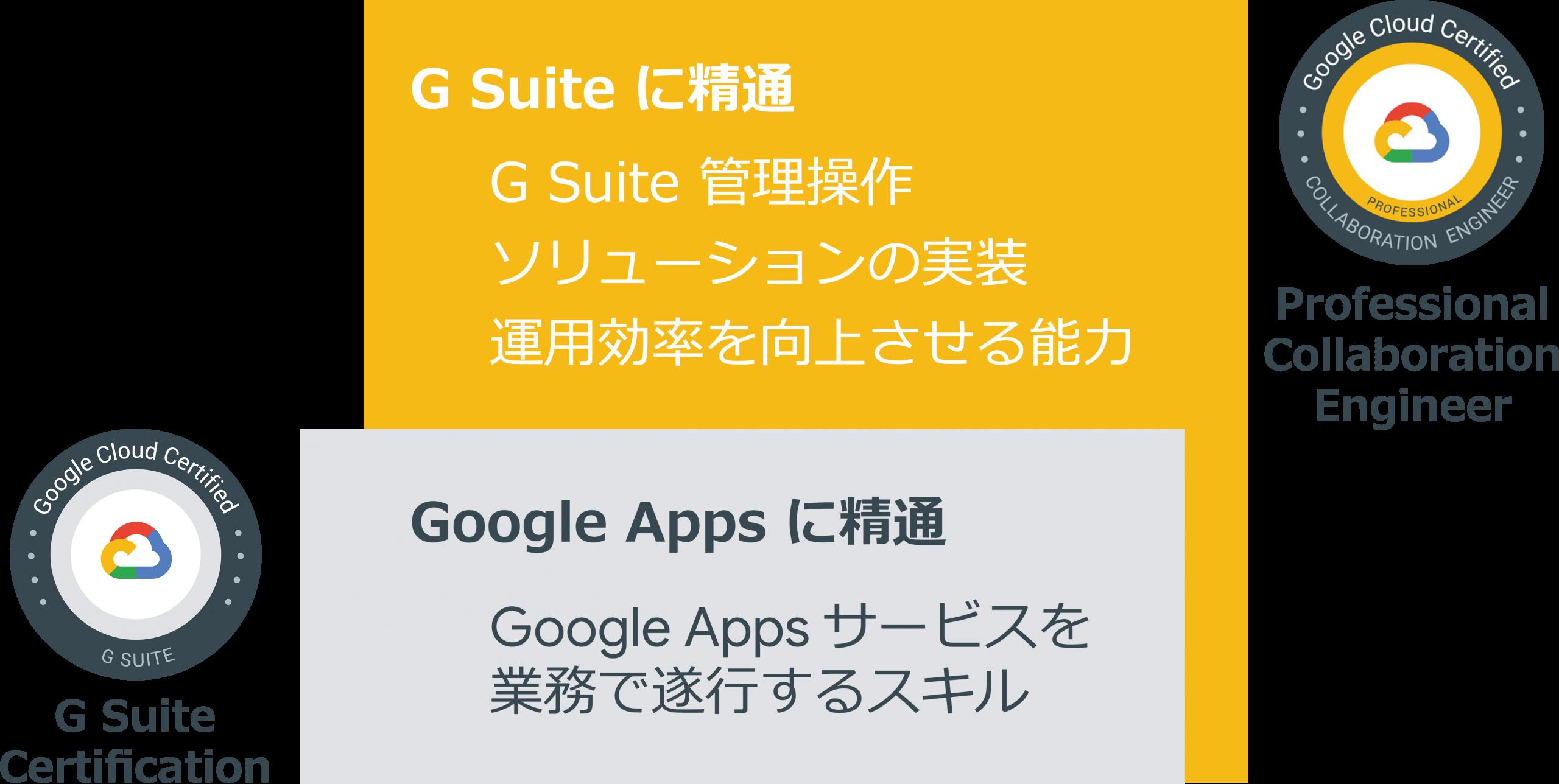 G Suite 認定資格 とProfessional Collaboration Engineer の違い