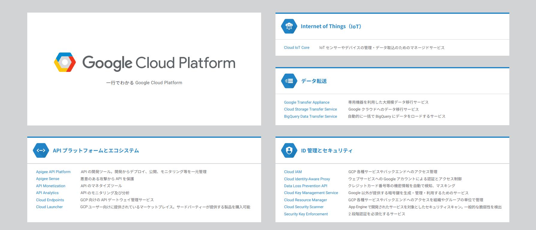 1行でわかる Google Cloud Platform