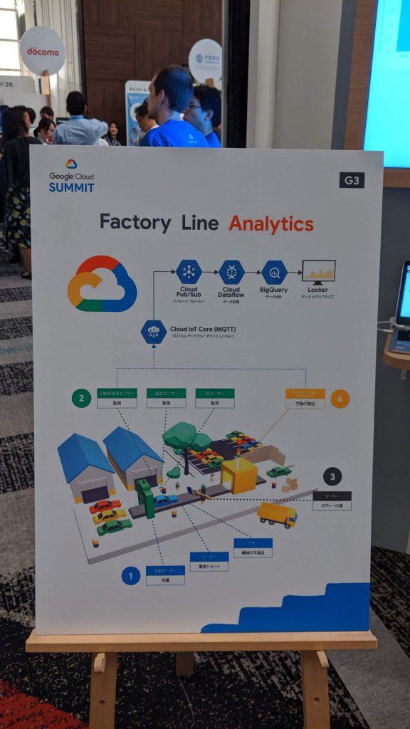 Google Cloud Summit '19 in 大阪 のFacebtory Line Analytics ブース