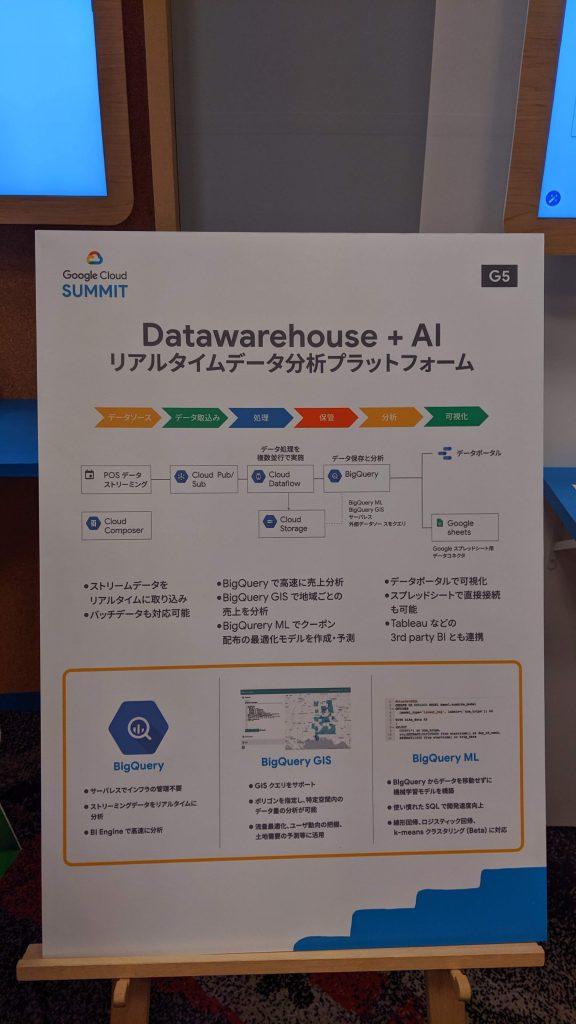Data Warehouse リアルタイム データ分析プラットフォーム の説明ボード