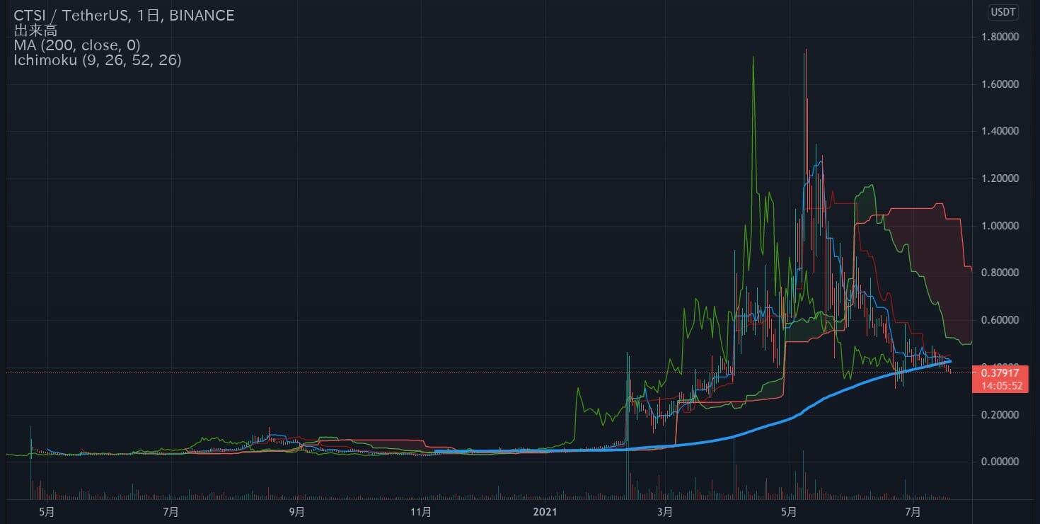 仮想通貨:CTSI/USDT チャート