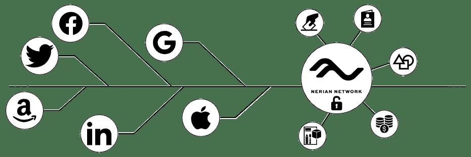 Nerian Network での個人データを管理