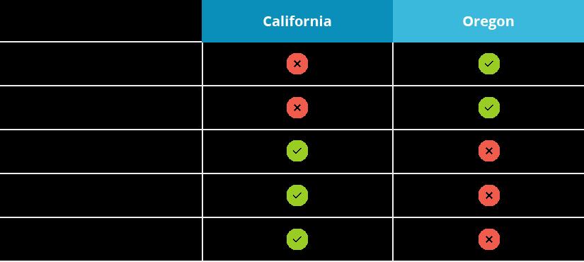 Planet Express:カルフォルニア州とオレゴン州でのサービスの違い