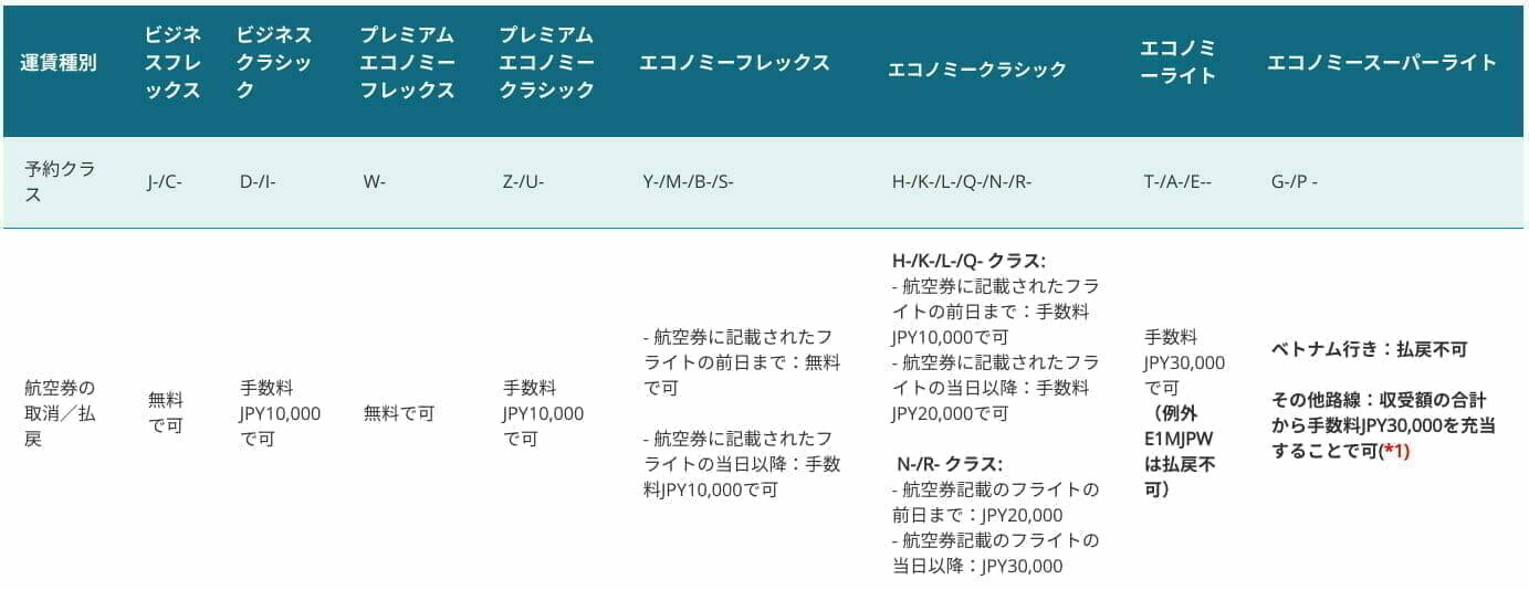 ベトナム航空の日本発運賃規則 (2019年10月)